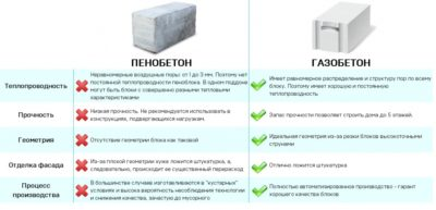Пенобетонные блоки или газобетонные блоки что лучше?