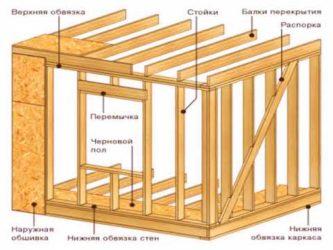 Конструкция каркасного дома узлы