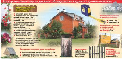 Нормы строительства дачного дома от забора