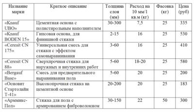Нормы расхода цемента на стяжку
