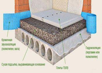Устройство стяжки пола с керамзитом технология