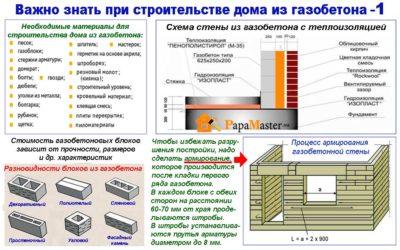 Как рассчитать стройматериалы для строительства дома?