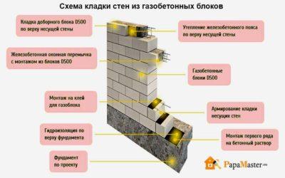 Как сделать стену из газобетонных блоков?