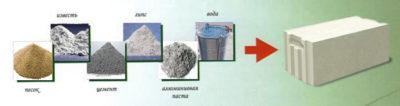Из чего состоит газобетонный блок?