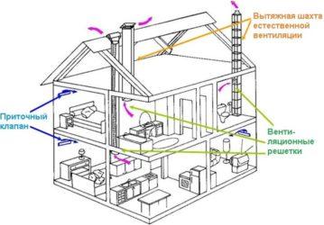 Вентиляция в каркасном доме как правильно?
