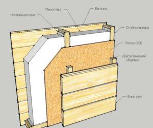 Как утеплить каркасный дом пеноплексом?