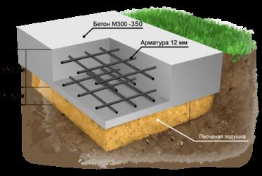 Поэтапное строительство фундамента монолитная плита