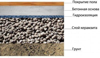 Какую фракцию керамзита использовать для стяжки пола?
