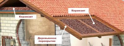 Керамзит для чего используется в строительстве?