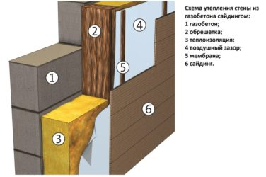 Как утеплить дом из блоков изнутри?