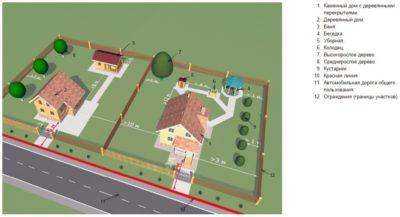 Новые правила строительства на садовом участке