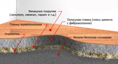 Устройство цементно песчаной стяжки с фиброволокном