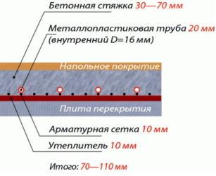 Минимальная толщина стяжки пола под плитку