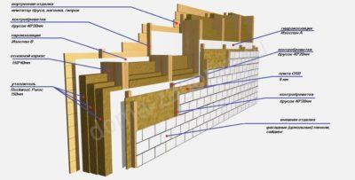 Как правильно сделать стены в каркасном доме?