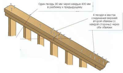 Какие гвозди использовать для строительства каркасного дома?