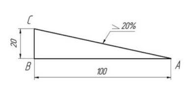 Как посчитать уклон кровли в процентах?