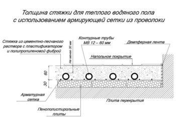 Минимальная толщина стяжки пола из пескобетона