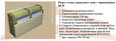 ОСП или ЦСП для каркасного дома