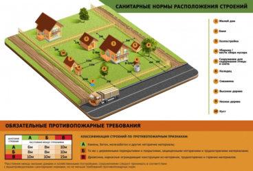 Санитарные нормы при строительстве частного дома