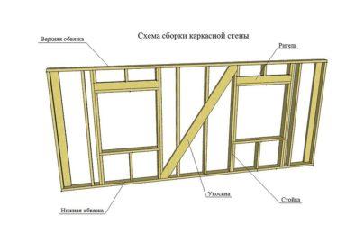 Верхняя обвязка каркасного дома своими руками