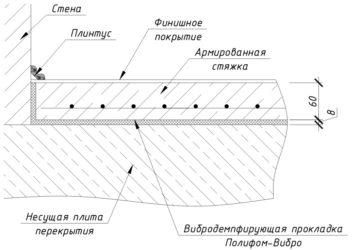 Минимальная толщина армированной стяжки пола
