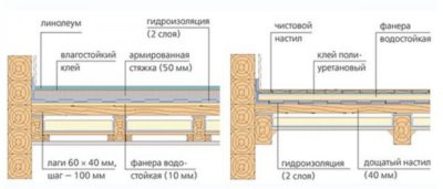 Бетонная стяжка по деревянным лагам