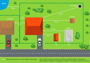 Требования к строительству дома на участке ИЖС