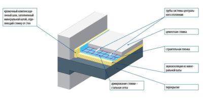 ГОСТ бетонная стяжка в квартире