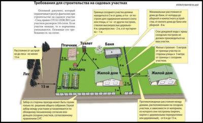 Нормы строительства на земельном участке СНТ