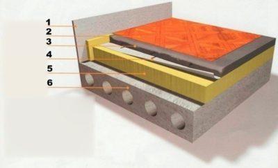 Пеноплекс для утепления пола под стяжку