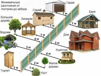 Нормативы по строительству пристроя в частном доме