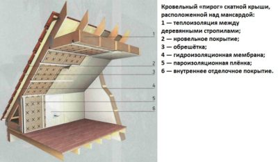 Толщина утеплителя мансардной крыши