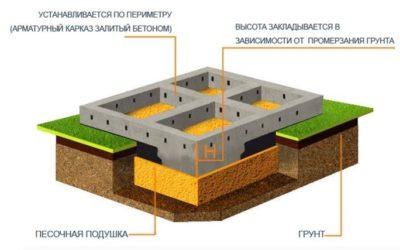 Какие бывают фундаменты для строительства дома?