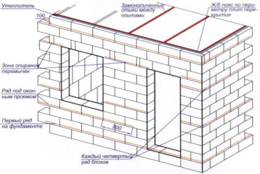 Пошаговое строительство дома из пеноблоков своими руками