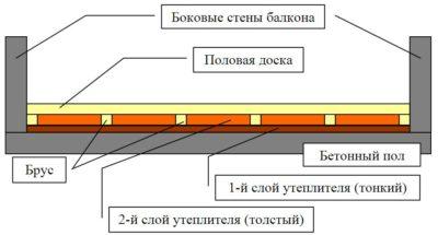Пеноплекс под стяжку пола на балконе