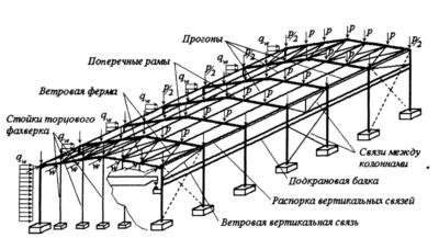Что такое фахверк в строительстве металлоконструкций?