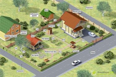 Нормы строительства хозяйственных построек от соседей