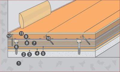 Как укладывать инженерную доску на стяжку?