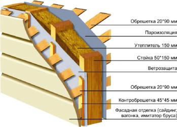 Устройство каркасного дома в деталях