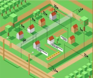 Требования к строительству дома на садовом участке