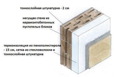 Чем обшить керамзитобетон бетон и его виды реферат