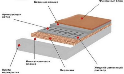 Утепление пола керамзитом под стяжку