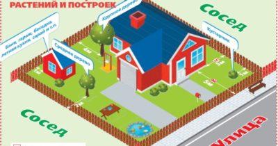 Нормы при строительстве индивидуального жилого дома