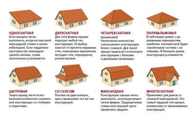 Типы кровли для частного дома
