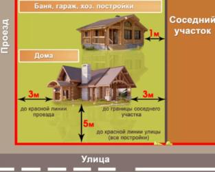 Нормы строительства бани от забора соседей