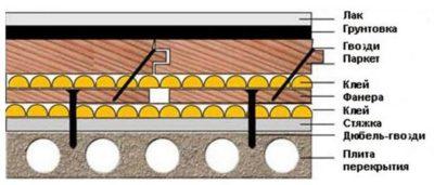 Технология укладки паркетной доски на стяжку