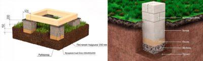 Фундамент из блоков своими руками пошаговая инструкция