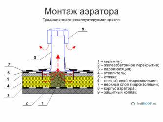 Монтаж аэратора на мягкой кровле