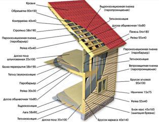 Последовательность строительства каркасного дома