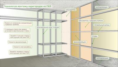 Технология строительства перегородок из гипсокартона